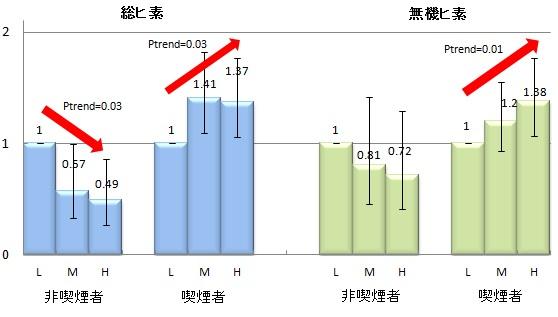 図2. 喫煙者別 ヒ素摂取量と肺がん罹患との関連(男性)