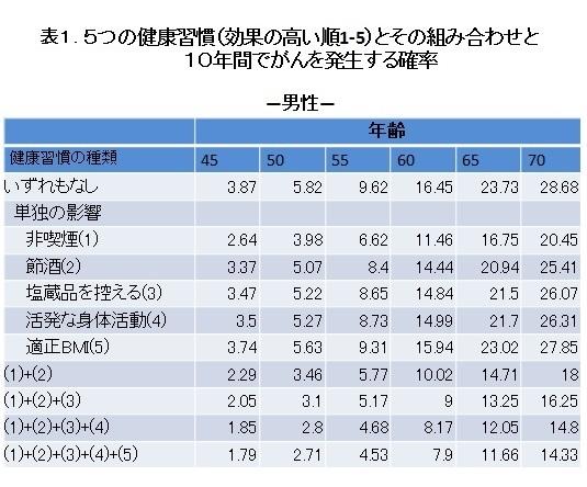 表1.5つの健康習慣(効果の高い順1-5)とその組み合わせと10年間でがんを発生する確率