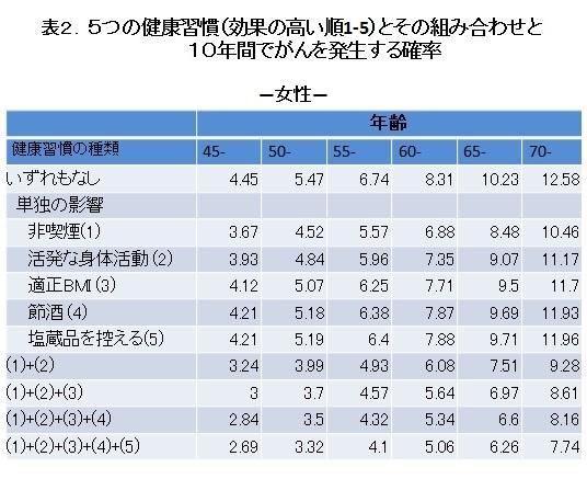 表2.5つの健康習慣(効果の高い順1-5)とその組み合わせと10年間でがんを発生する確率