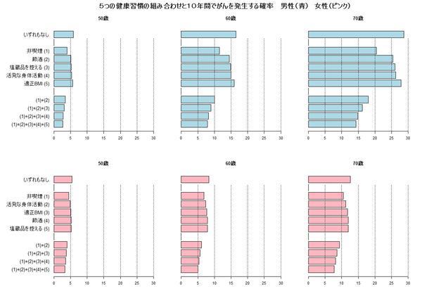 5つの健康習慣の組み合わせと10年間でがんを発生する確率 男性(青)女性(ピンク)