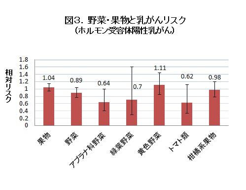図3.野菜・果物と乳がんリスク(ホルモン受容体陽性乳がん)