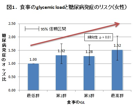 図1 食事のglycemic loadと糖尿病発症のリスク(女性)