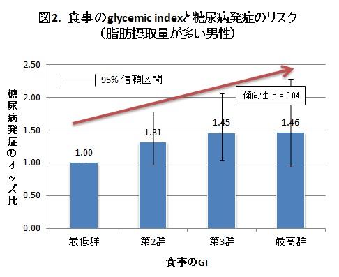 図2. 食事のglycemic indexと糖尿病発症のリスク(脂肪摂取量が多い男性)