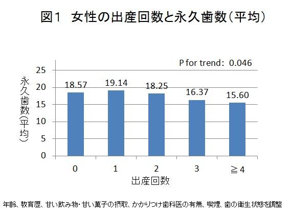 図1 女性の出産回数と永久歯数(平均)