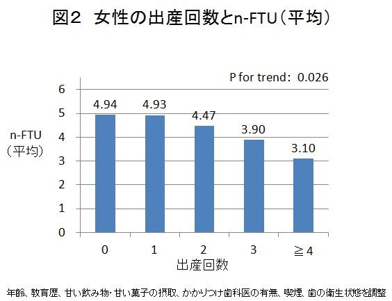 図2 女性の出産回数とn-FTU(平均)
