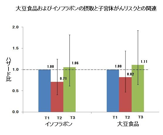 大豆食品およびイソフラボンの摂取と子宮体がんリスクとの関連