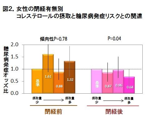 図2.女性の閉経有無別 コレステロールの摂取と糖尿病発症リスクとの関連