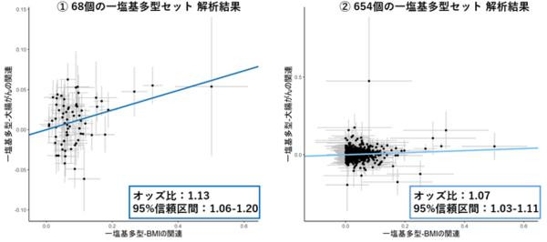 図1.メンデルのランダム化解析の結果