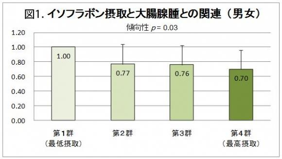 表1.イソフラボン摂取と大腸腺腫との関連(男女)