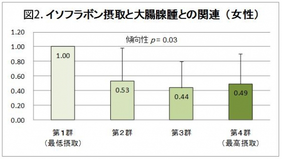 表2.イソフラボン摂取と大腸腺腫との関連(女性)
