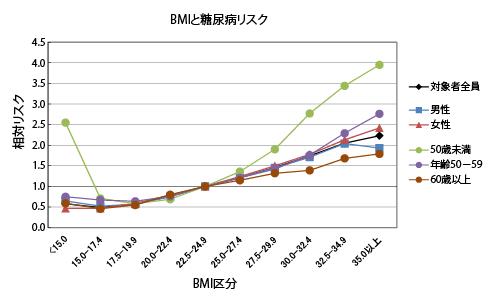 BMIと糖尿病リスク