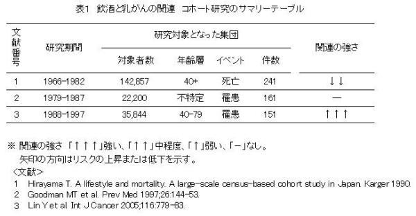 表1 飲酒と乳がんの関連 コホート研究のサマリーテーブル