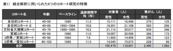 表1)統合解析に用いられた6つのコホート研究の特徴