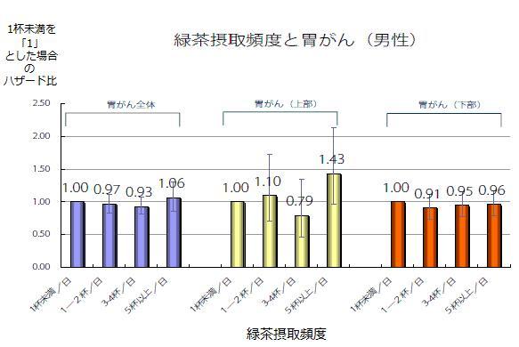 緑茶摂取頻度と胃がん(男性)