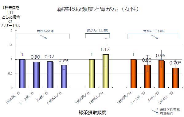 緑茶摂取頻度と胃がん(女性)