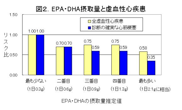 図2.EPA・DHA摂取量と虚血性心疾患