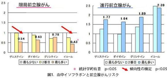 図1.血中イソフラボンと前立腺がんリスク