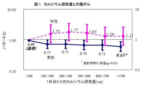図1.カルシウム摂取量と大腸がん