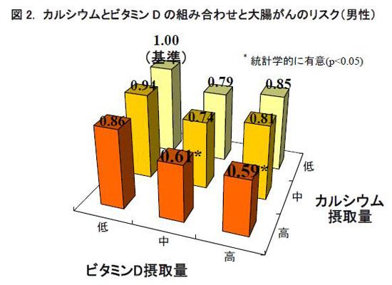 図2.カルシウムとビタミンDの組み合わせと大腸がんのリスク(男性)