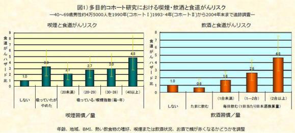 図1.多目的コホート研究における喫煙・飲酒と食道がんリスク