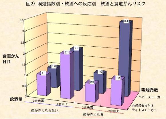 図2.喫煙指数別・飲酒への反応別 飲酒と食道がんリスク
