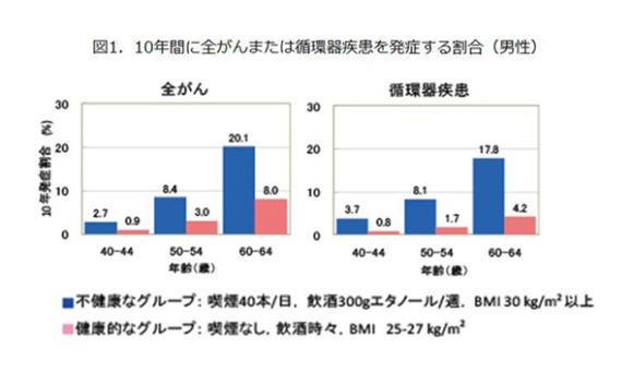 図1.10年間に全がんまたは循環器疾患を発症する割合(男性)