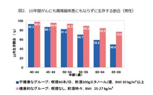 図2.10年間がんにも循環器疾患にもならずに生存する割合(男性)