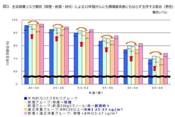 図3.生活習慣リスク要因(喫煙・飲酒・BMI)による10年間がんにも循環器疾患にもならず生存する割合(男性)