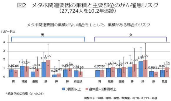 図2.メタボ関連要因の集積と主要部位のがん罹患リスク