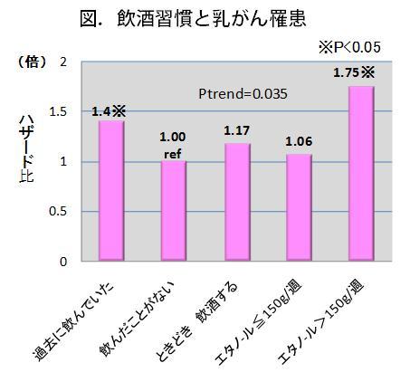 図.飲酒習慣と乳がん罹患