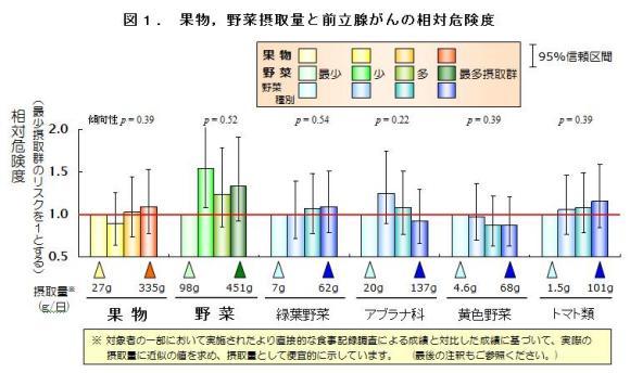 図1. 果物,野菜摂取量と前立腺がんの相対危険度