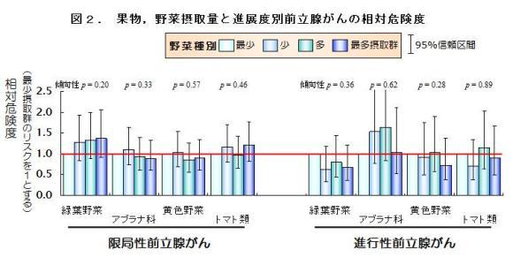 図2. 果物,野菜摂取量と進展度別前立腺がんの相対危険度