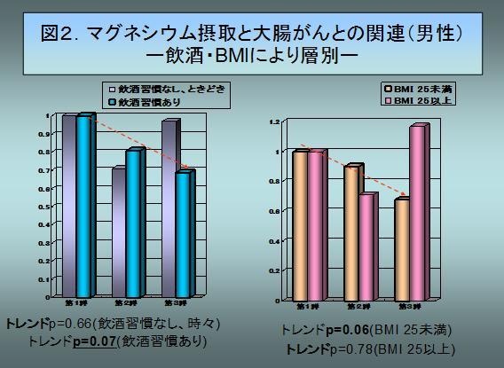 図2.マグネシウム摂取と大腸がんとの関連(男性)-飲酒・BMIにより層別-