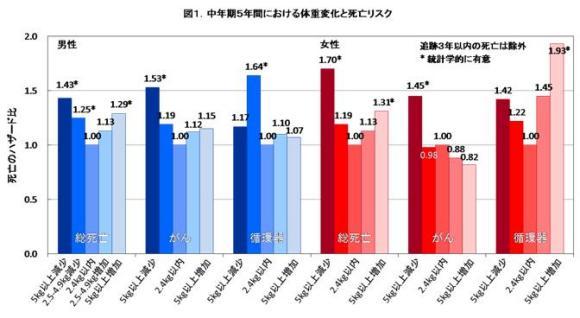 図1.中年期5年間における体重変化と死亡リスク