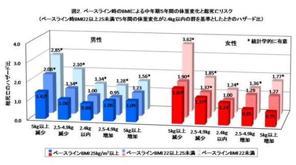 図2.ベースライン時のBMIによる中年期5年間の体重変化と総死亡リスク