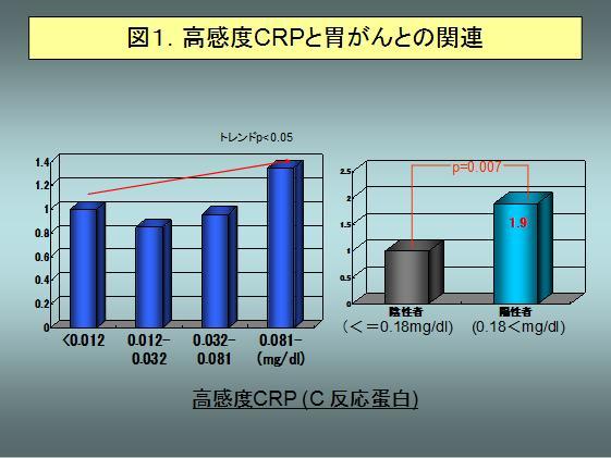 図1.高感度CRPと胃がんとの関連