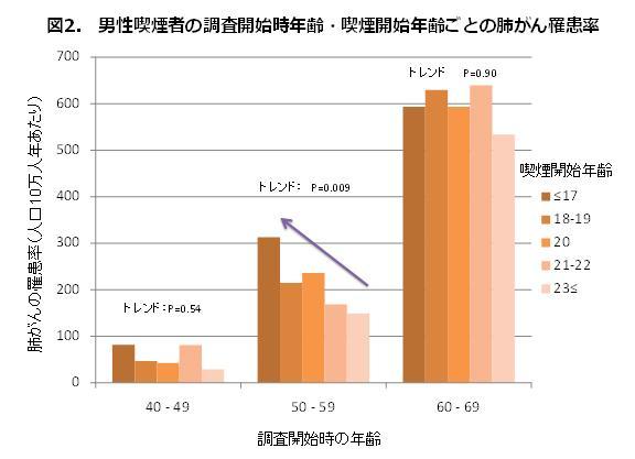 図2.男性喫煙者の調査開始時年齢・喫煙開始年齢ごとの肺がん罹患率