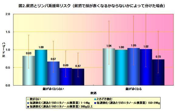 図2.飲酒とリンパ系腫瘍リスク(飲酒で顔が赤くなるかならないかによってわけた場合)