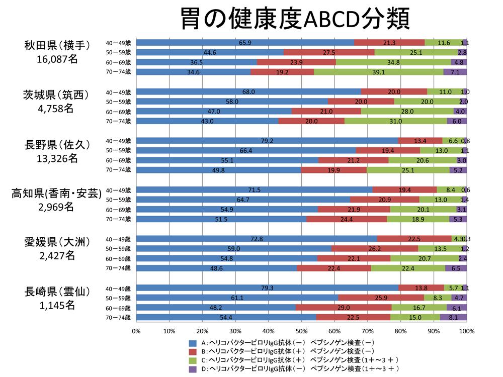 胃の健康度ABCD分類